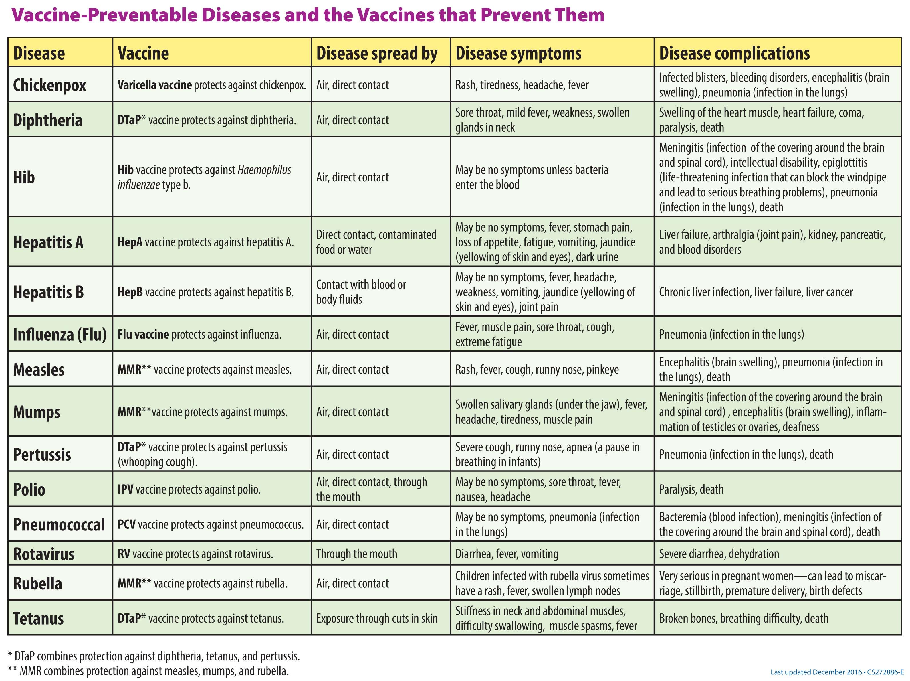 Szczepionki Rodzice W Ameryce